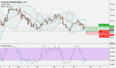 DXY: DXY time to Decide