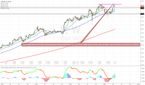 V: V ( VISA ) - topping formation on weekly or new buying ?