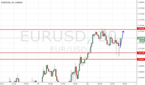 EURUSD: EurUsd Long US session