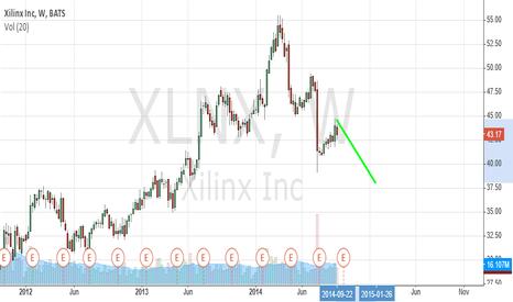 XLNX: XLNX weekly chart short