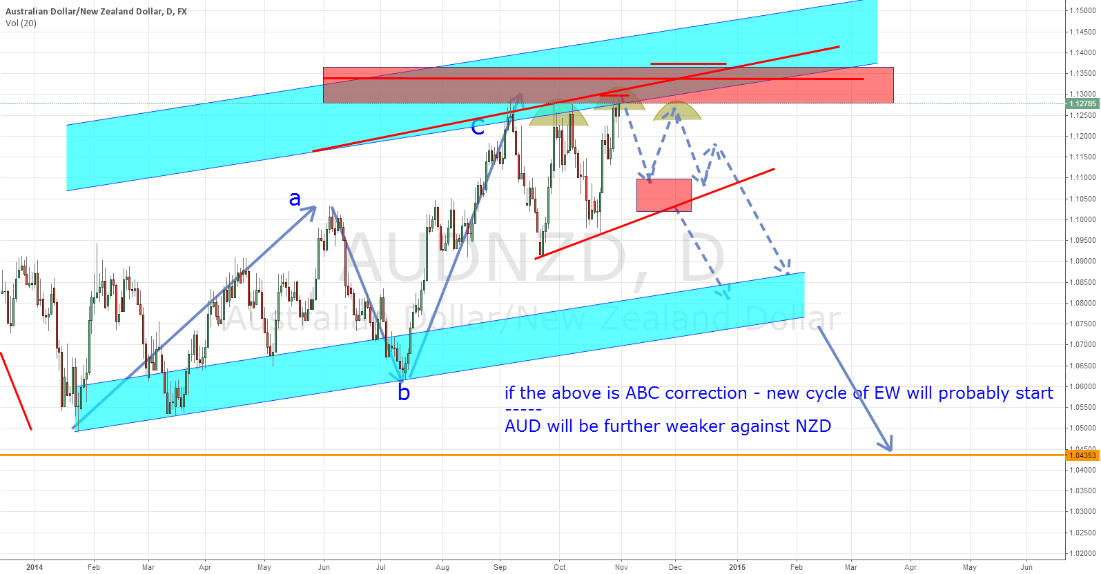 Potential Move - ABC correction completion ?