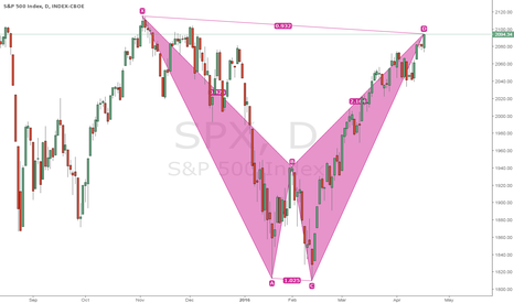 SPX: POTENTIAL BEARISH BAT PATTERN COMPLETION ON DAILY SPX500 CHART