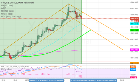 XAUUSD: My suggestion for scalpers GOLD