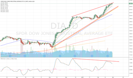 DIA: Rising Wedge Bearish Formation, looking for a possible short