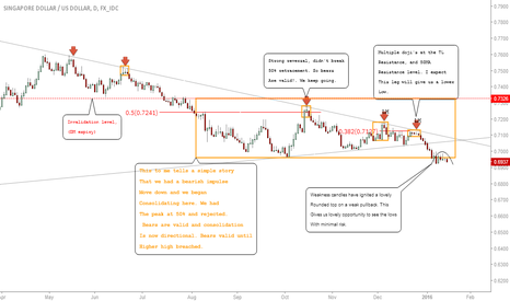 SGDUSD: SGDUSD Update: Price Rolls Over To The Lows! In The Money #Forex