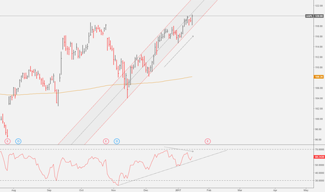 AAPL: Apple: In a Channel