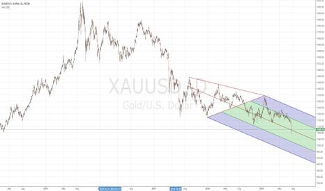 XAUUSD: GOLD TRENDVIEW