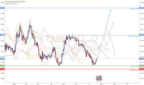 EURAUD: EUR/AUD Looking At Direction Change