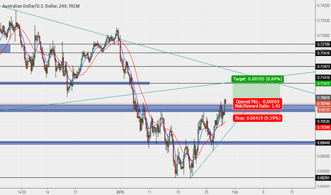 AUDUSD: AUSSIE ON A BUY