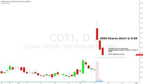 CDTI: CDTI Short