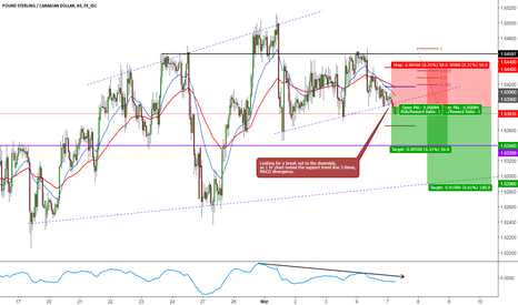 GBPCAD: GBPCAD SHORT INTRADAY BREAKOUT TRADE SETUP