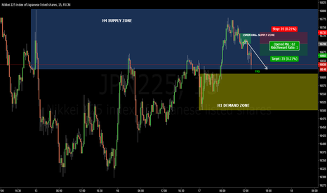 JPN225: NIKKEI 15MIN: TP2 hit with a profit -UPDATE-