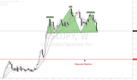 USDJPY: USDJPY Head and Shoulders Reversal.