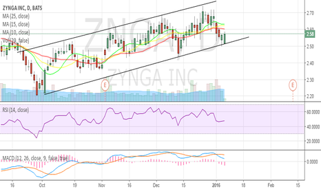 ZNGA: $ZNGA support bounce within parallel channels