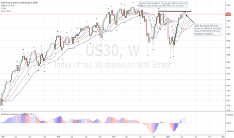 US30: Dow Jones: Retraces after hitting Breakout Buy