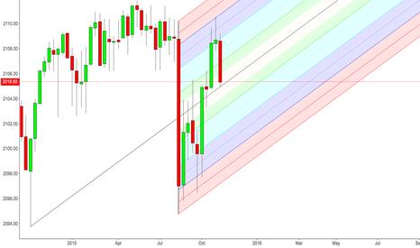 ES1!: ES 7 Day chart bearish long term median test