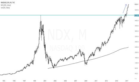 NDX: $NDX buy and hold works....