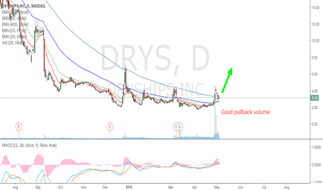 DRYS: DRYS - Let's go for shipping!