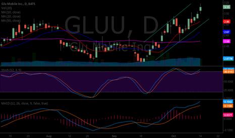 GLUU: Swing Trade It