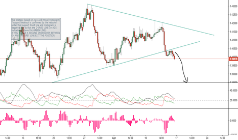EURAUD: euraud down ! let's wait and see