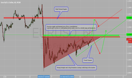 EURUSD: Supply and Demand, Price Consolidation