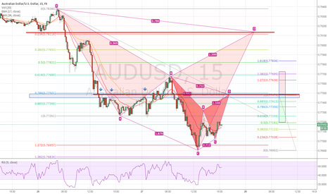 AUDUSD: AUDUSD - Looking for sell spots