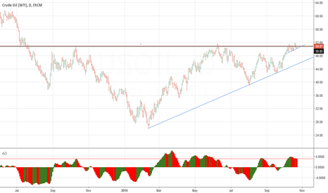 USOIL: Oil , Head and shoulders on daily