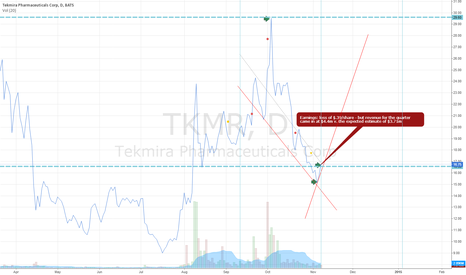 TKMR: TKMR After 11/06/2014 Earnings Chart