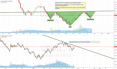 USOIL: Maybe a chance to LONG USOIL ...