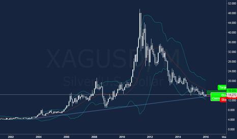 XAGUSD: Серебро: успей купить по 14$, чтоб продать по 16$