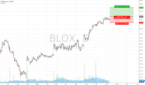 BLOX: BLOX shows a nice accumulation pattern