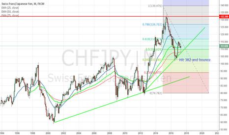 CHFJPY: CHFJPY the most beautiful chart