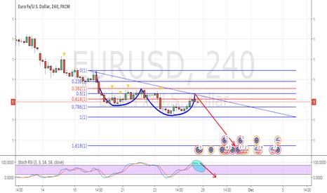 EURUSD: short positiion
