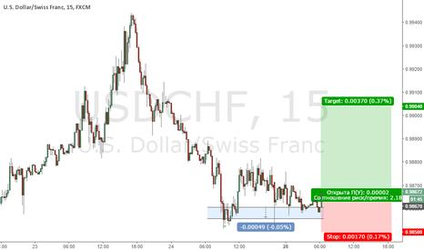 USDCHF: Покупка USD/CHF