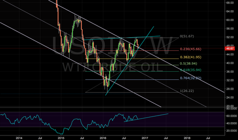 USOIL: Oil At Ascending Support - Watch for Breakdown