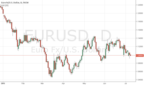EURUSD: vendas online investir