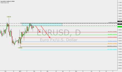 EURUSD: EURUSD 1D SHORT NOW