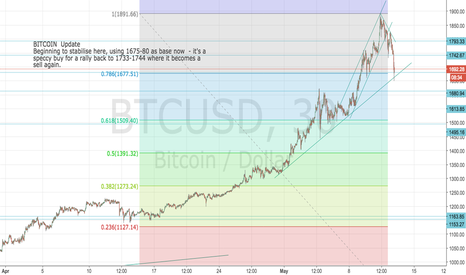BTCUSD: Bitcoin: now stabilising: speccy short term buy back up to 1733