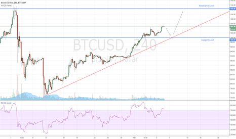 BTCUSD: Bitcoin When to Buy