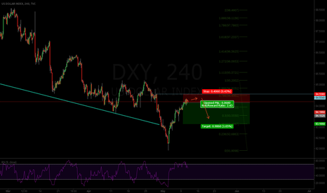DXY: 5.10