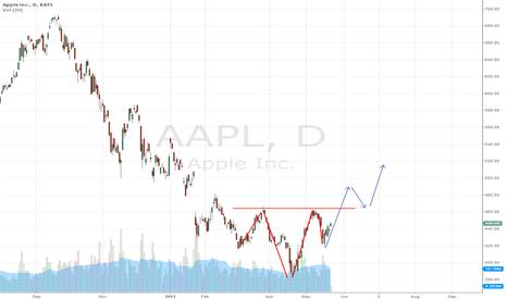 AAPL: Apple coming back?