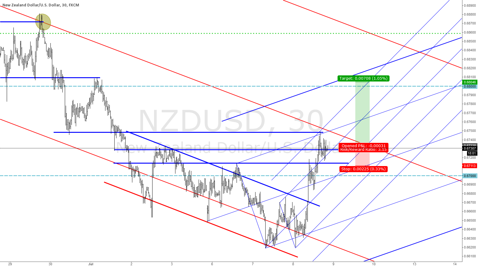 NZD/USD LONG