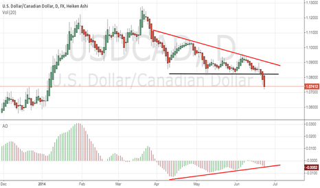 USDCAD: A short term move against a longer-term play