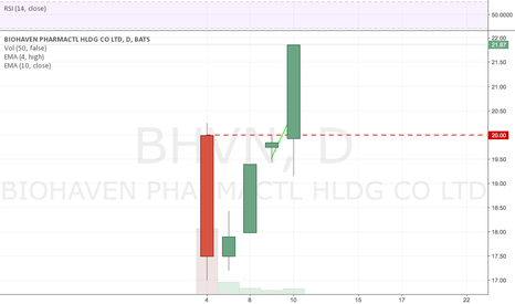 BHVN: Reclaim the fame, IPO setup