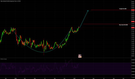 NZDJPY: Long shot! Cup and handle