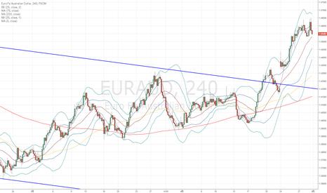 EURAUD: ユーロ豪ドル:月曜日のローソク足が来週のユーロ豪ドルを左右する