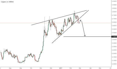 XCUUSD: PULLBACK AND SELL