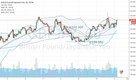 GBPJPY: LONG NORTH, TP @164.00