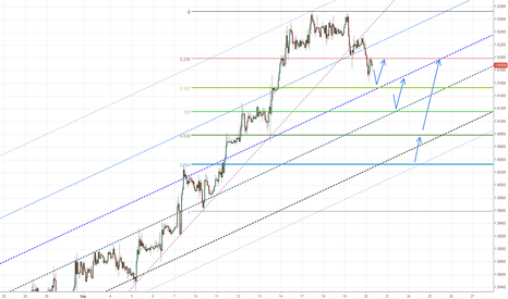 GBPUSD: Beautiful Channel for GBPUSD