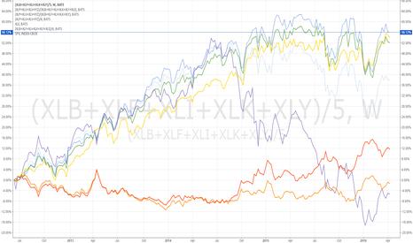 (XLB+XLF+XLI+XLK+XLY)/5: US Cyclical vs Defensive performance